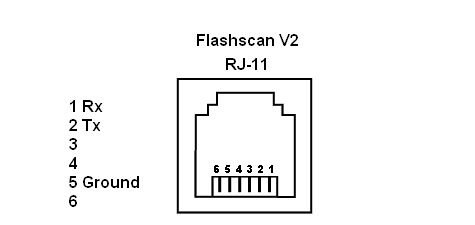 Serial Port Pin Outs