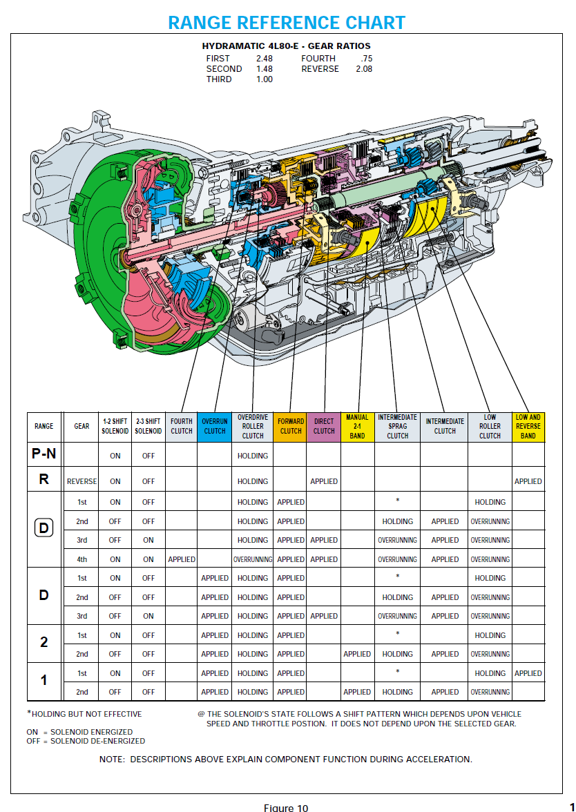 4L80E Reference Material