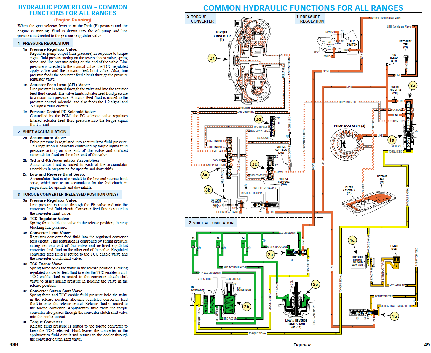 4l80e transmission fluid flow diagram powerglide