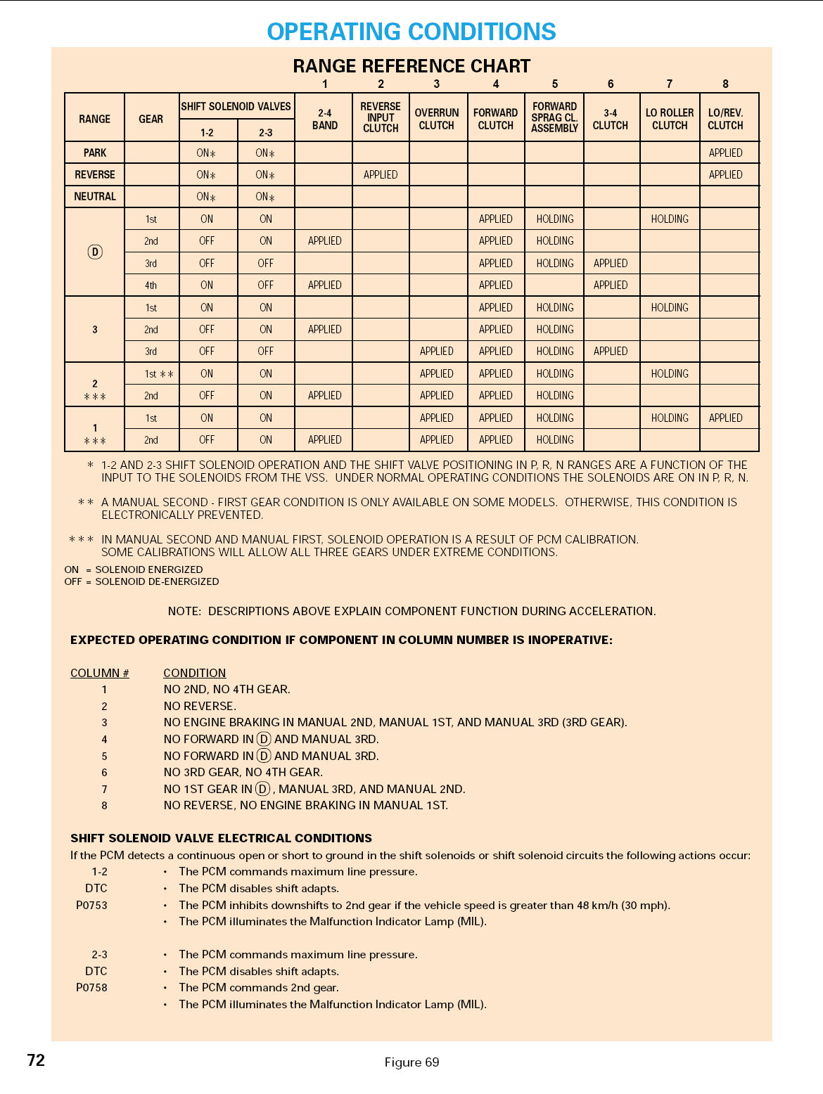 4l60e Reference Material Page 2 Th350 Wiring Diagram